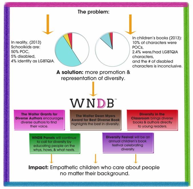 WNDB goals